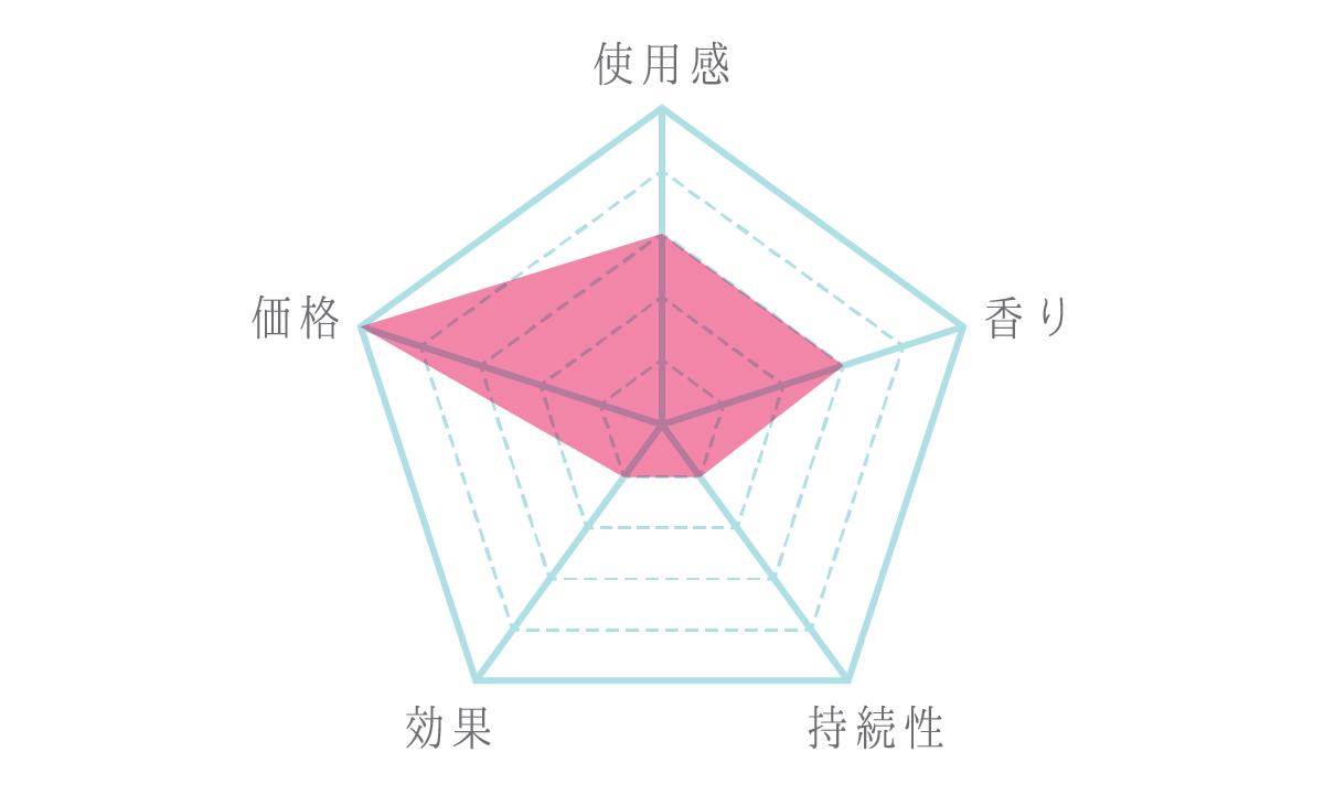 [ワキガ対策vol.16]レノア プラス 柔軟剤 フレッシュグリーン 口コミ4
